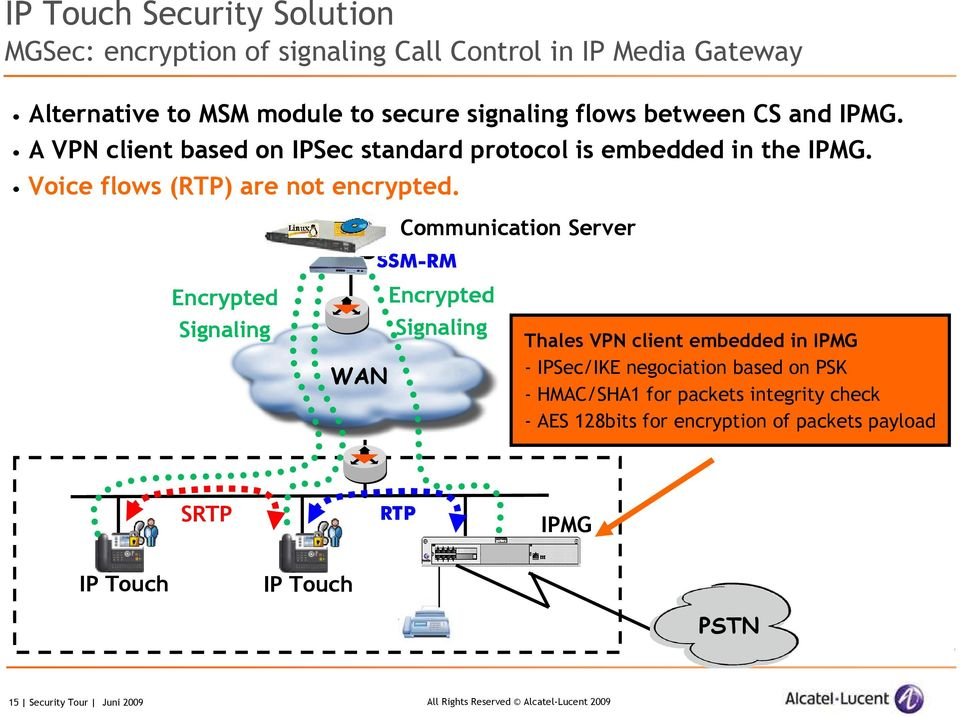 Communication Server SSM-RM Encrypted Signaling WAN Encrypted Signaling Thales VPN client embedded in IPMG - IPSec/IKE negociation based on