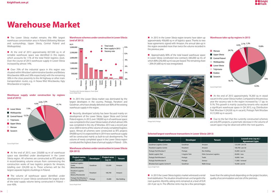 Over the course of 2013 warehouse supply in Lower Silesia increased by almost 14%.