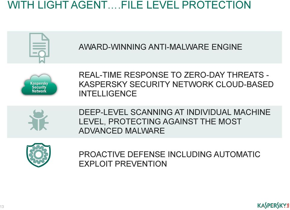 ZERO-DAY THREATS - KASPERSKY SECURITY NETWORK CLOUD-BASED INTELLIGENCE