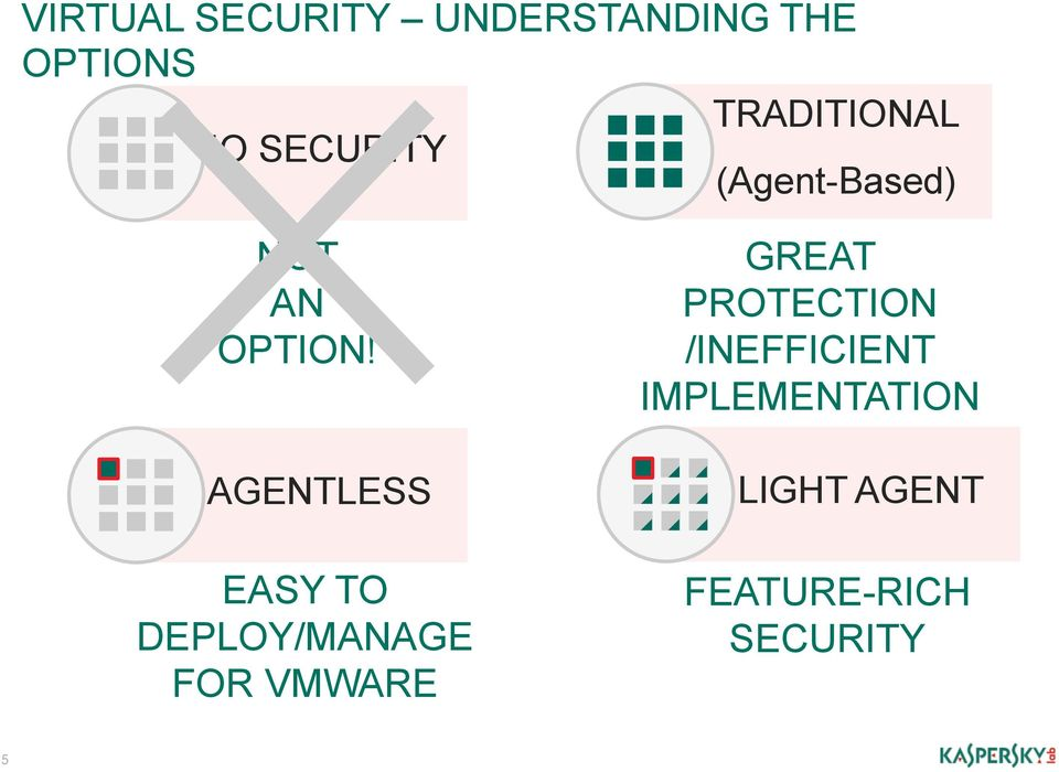 AGENTLESS EASY TO DEPLOY/MANAGE FOR VMWARE GREAT
