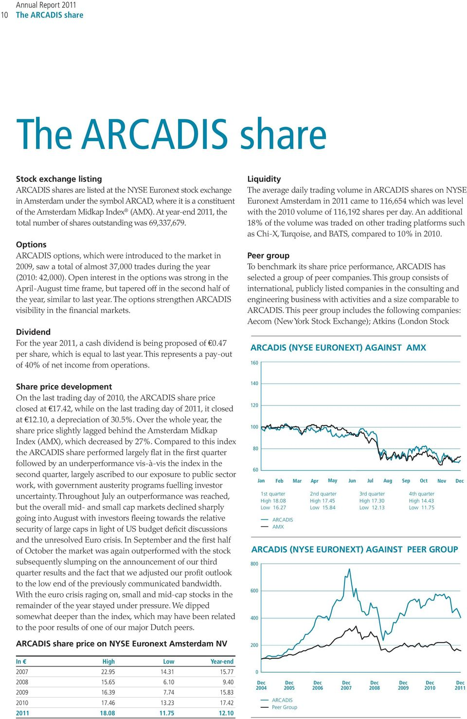 Options ARCADIS options, which were introduced to the market in 2009, saw a total of almost 37,000 trades during the year (2010: 42,000).