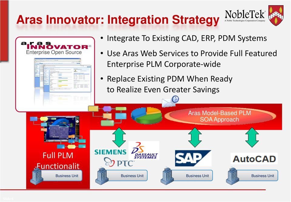 Replace Existing PDM When Ready to Realize Even Greater Savings Aras Model-Based PLM SOA