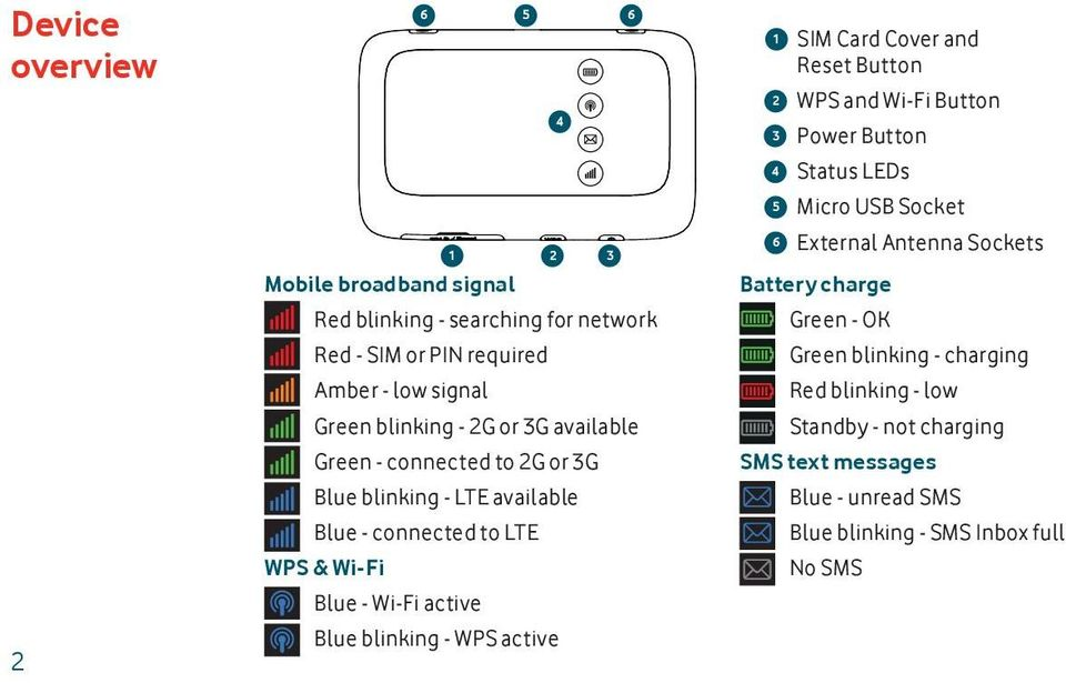 Amber - low signal Red blinking - low Green blinking - 2G or 3G available Green - connected to 2G or 3G Standby - not charging SMS text messages Blue