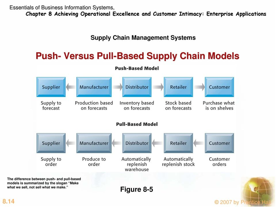 pull-based models is summarized by the slogan Make what we