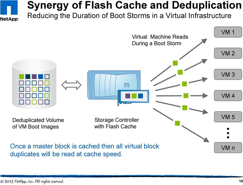 Deduplicated Volume of VM Boot Images Storage Controller with Flash Cache VM 5 Once a