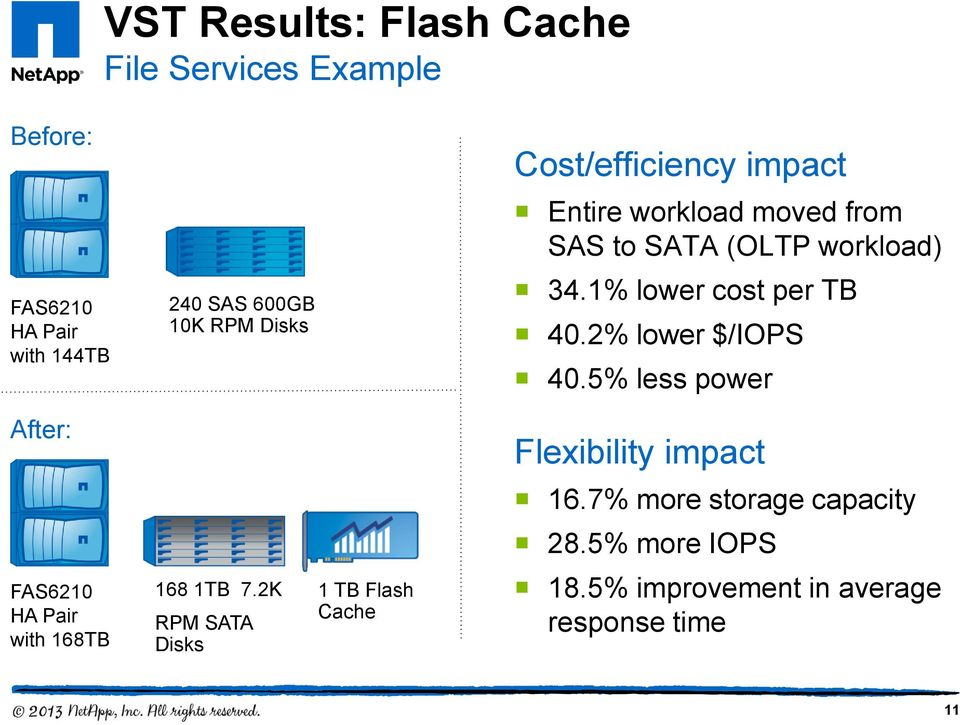 1% lower cost per TB 40.2% lower $/IOPS 40.5% less power After: Flexibility impact 16.