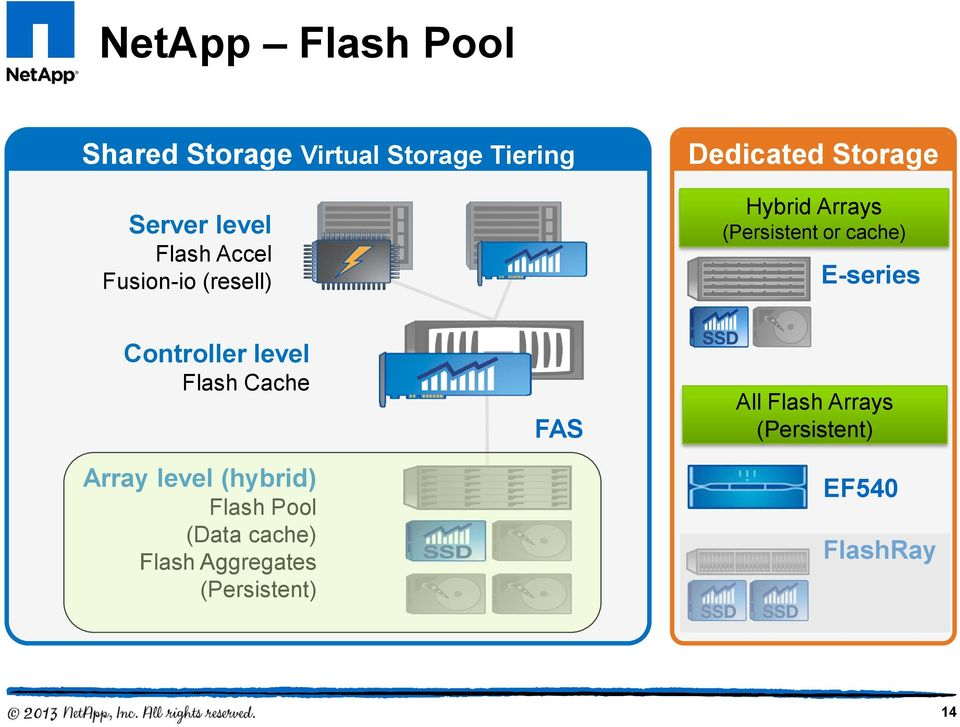E-series Controller level Flash Cache Array level (hybrid) Flash Pool (Data