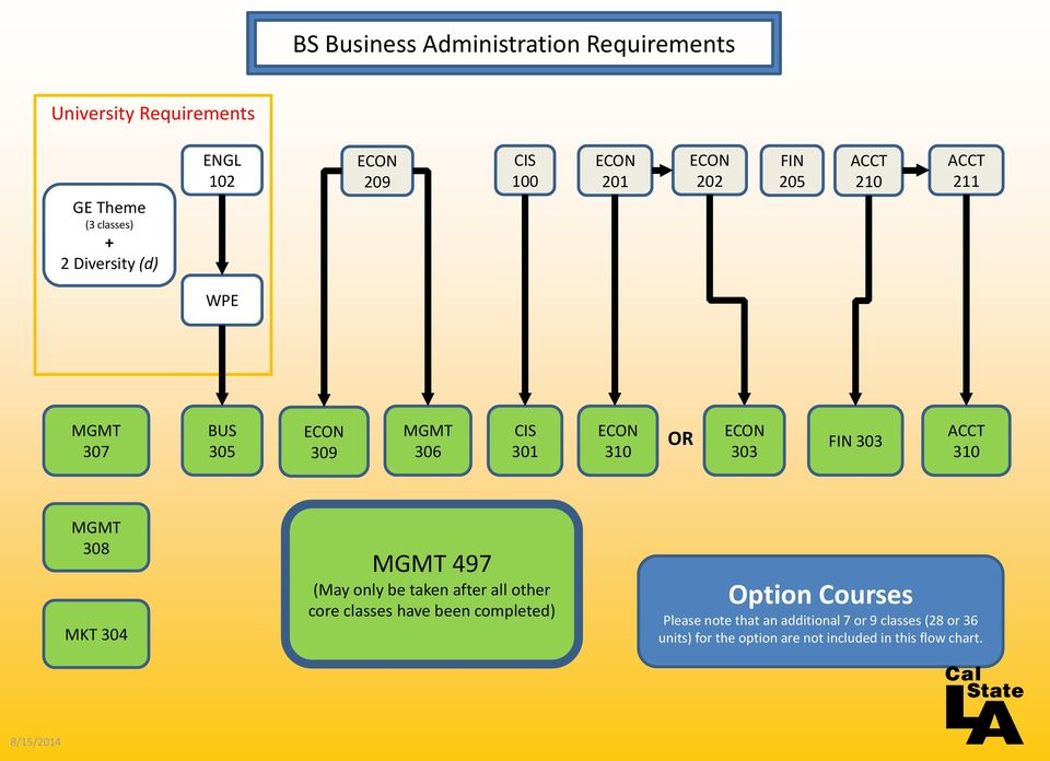 MGMT 308 MKT 304 MGMT 497 (May only be taken after all other core classes have been completed) Option Courses