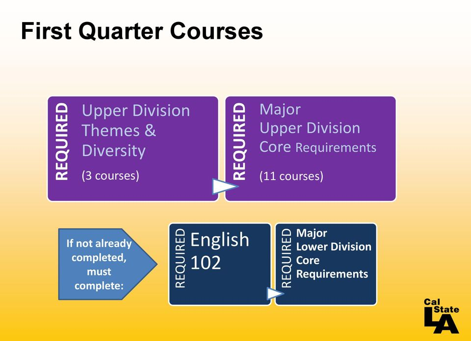 Division Core Requirements (11 courses) If not already