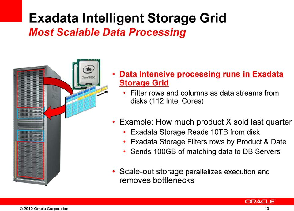 quarter Exadata Storage Reads 10TB from disk Exadata Storage Filters rows by Product & Date Sends 100GB of