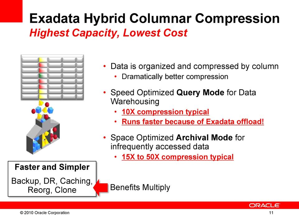 Query Mode for Data Warehousing 10X compression typical Runs faster because of Exadata offload!