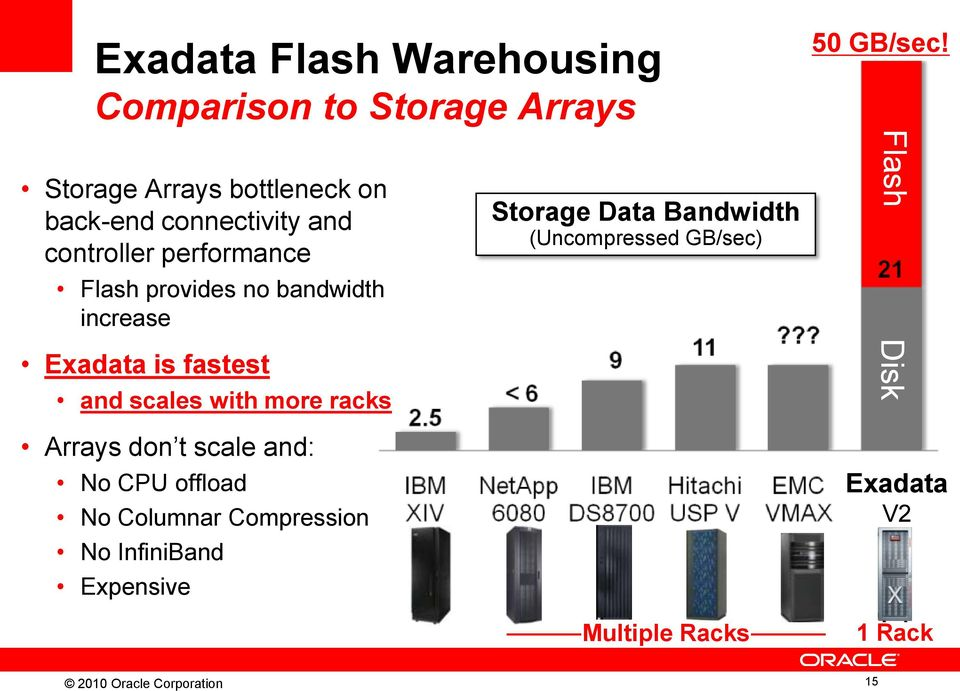 increase Exadata is fastest and scales with more racks Arrays don t scale and: No CPU offload No Columnar