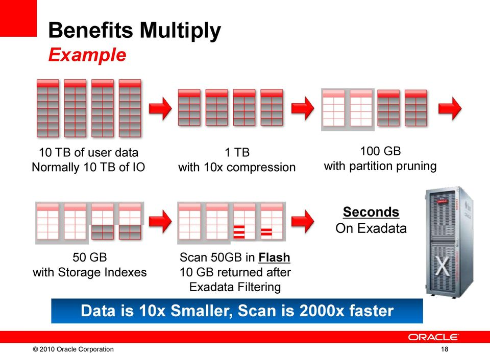 GB with Storage Indexes Scan 50GB in Flash 10 GB returned after Exadata