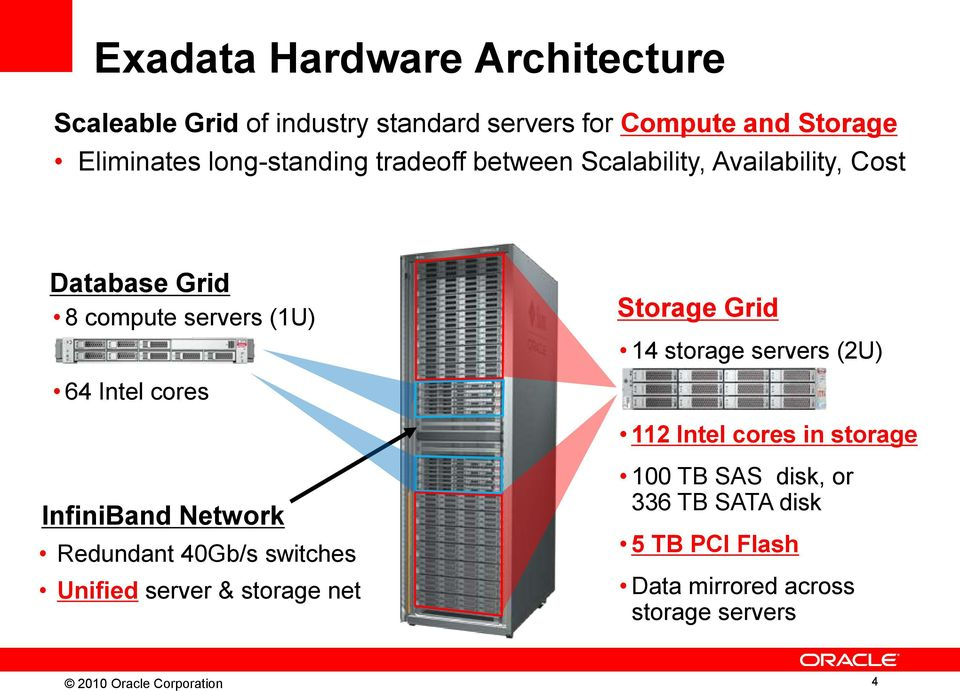 storage servers (2U) 64 Intel cores 112 Intel cores in storage InfiniBand Network Redundant 40Gb/s switches Unified