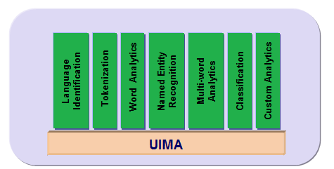 Structure of UIMA - Analytics Pipeline The UIMA architecture can be thought of in four dimensions: 1. It specifies component interfaces in an analytics pipeline 2.