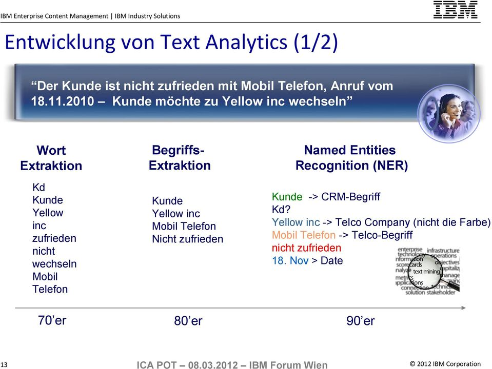 70 er 13 BegriffsExtraktion Kunde Yellow inc Mobil Telefon Nicht zufrieden Named Entities Recognition (NER) Kunde ->