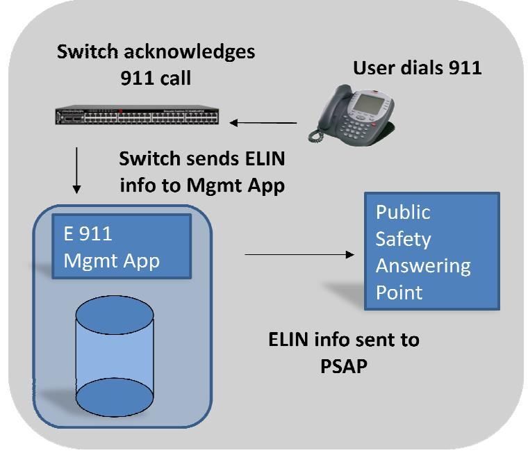 The call management application will receive the ELIN and gather the relevant ALI to determine which PSAP to send the call. Please see the figure below.