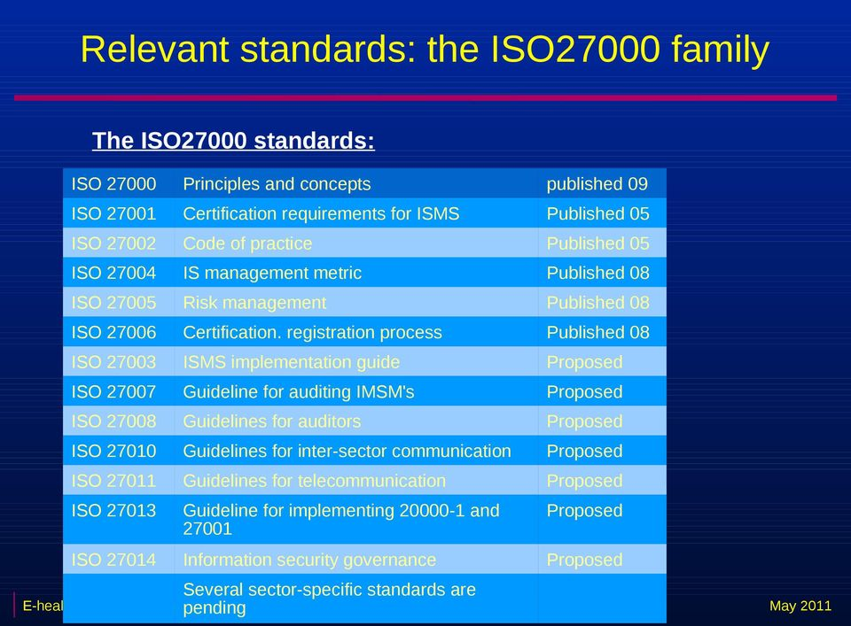 registration process Published 08 ISO 27003 ISMS implementation guide Proposed ISO 27007 Guideline for auditing IMSM's Proposed ISO 27008 Guidelines for auditors Proposed ISO 27010 Guidelines for