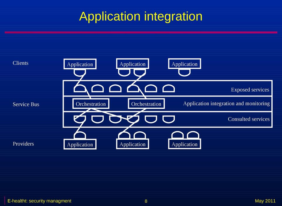 Orchestration Application integration and monitoring Consulted