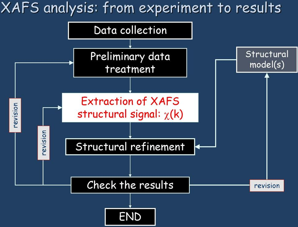 Structural model(s) Extraction of XAFS structural