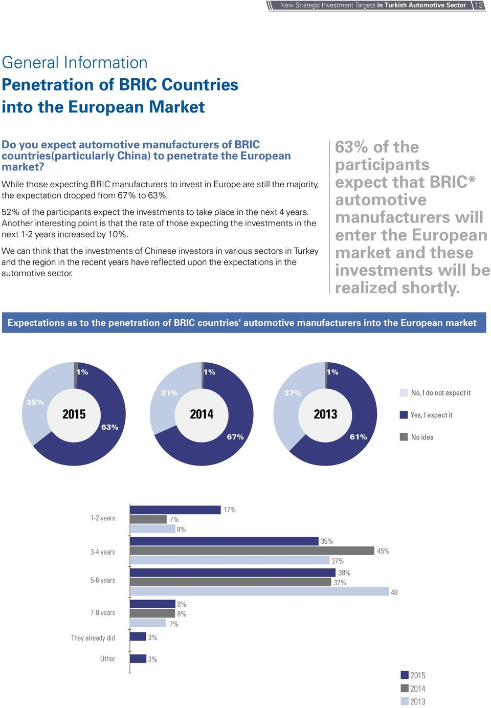 52% of the participants expect the investments to take place in the next 4 years. Another interesting point is that the rate of those expecting the investments in the next 1-2 years increased by 10%.