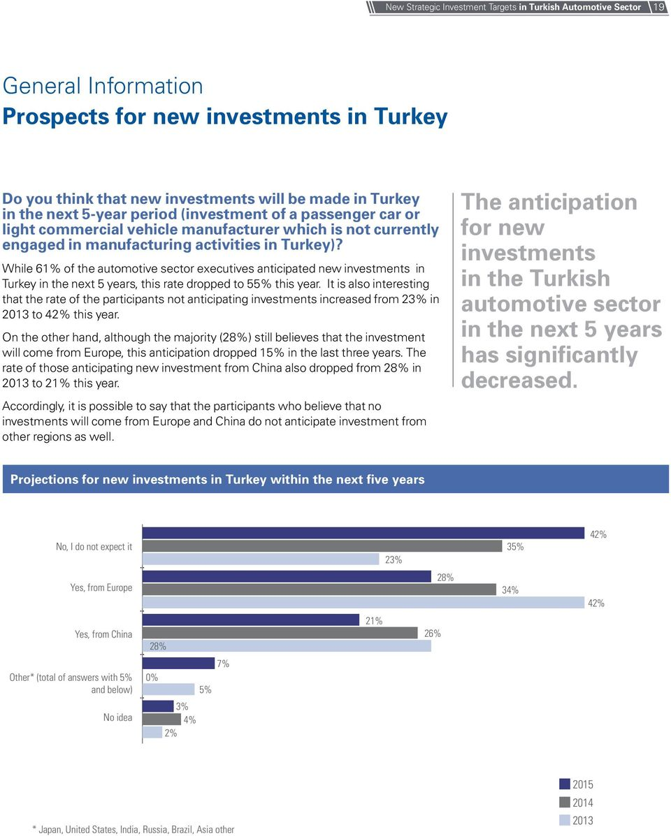 While 61% of the automotive sector executives anticipated new investments in Turkey in the next 5 years, this rate dropped to 55% this year.