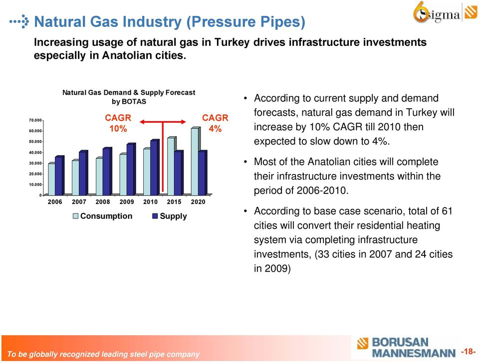 000 0 Natural Gas Demand & Supply Forecast by BOTAS CAGR 10% 2006 2007 2008 2009 2010 2015 2020 Consumption Supply CAGR 4% According to current supply and demand forecasts, natural gas