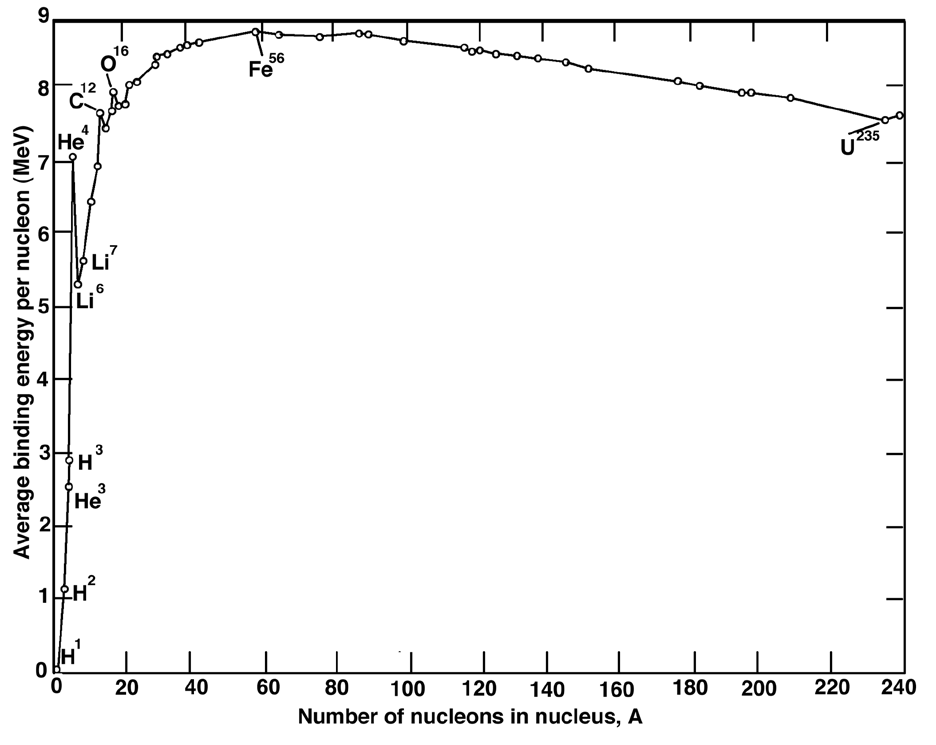 Figure 4: The average binding energy per nucleon as a function of number of nucleons in the atomic nucleus.