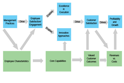Extending the Value-Profit Chain to Engagement With regard to how employee engagement is operationalized to translate into increased business performance, the concept of the service-profit chain