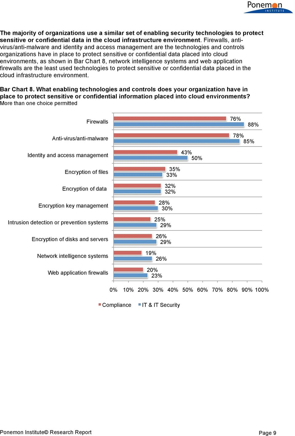 environments, as shown in Bar Chart 8, network intelligence systems and web application firewalls are the least used technologies to protect sensitive or confidential data placed in the cloud