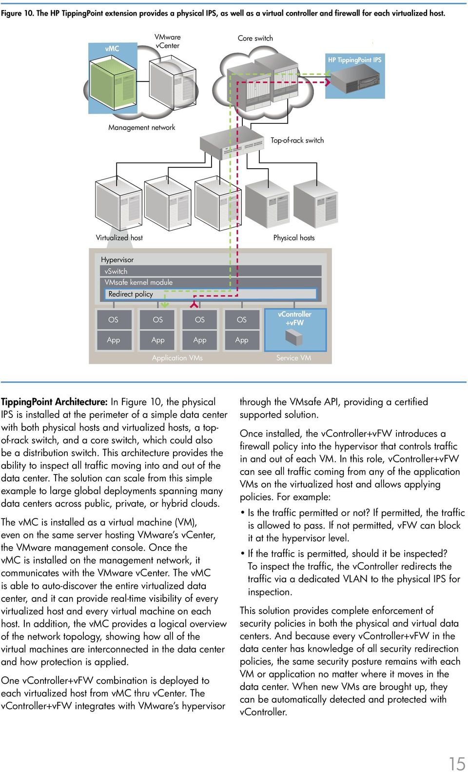 vcontroller +vfw App App App App Application VMs Service VM TippingPoint Architecture: In Figure 10, the physical IPS is installed at the perimeter of a simple data center with both physical hosts