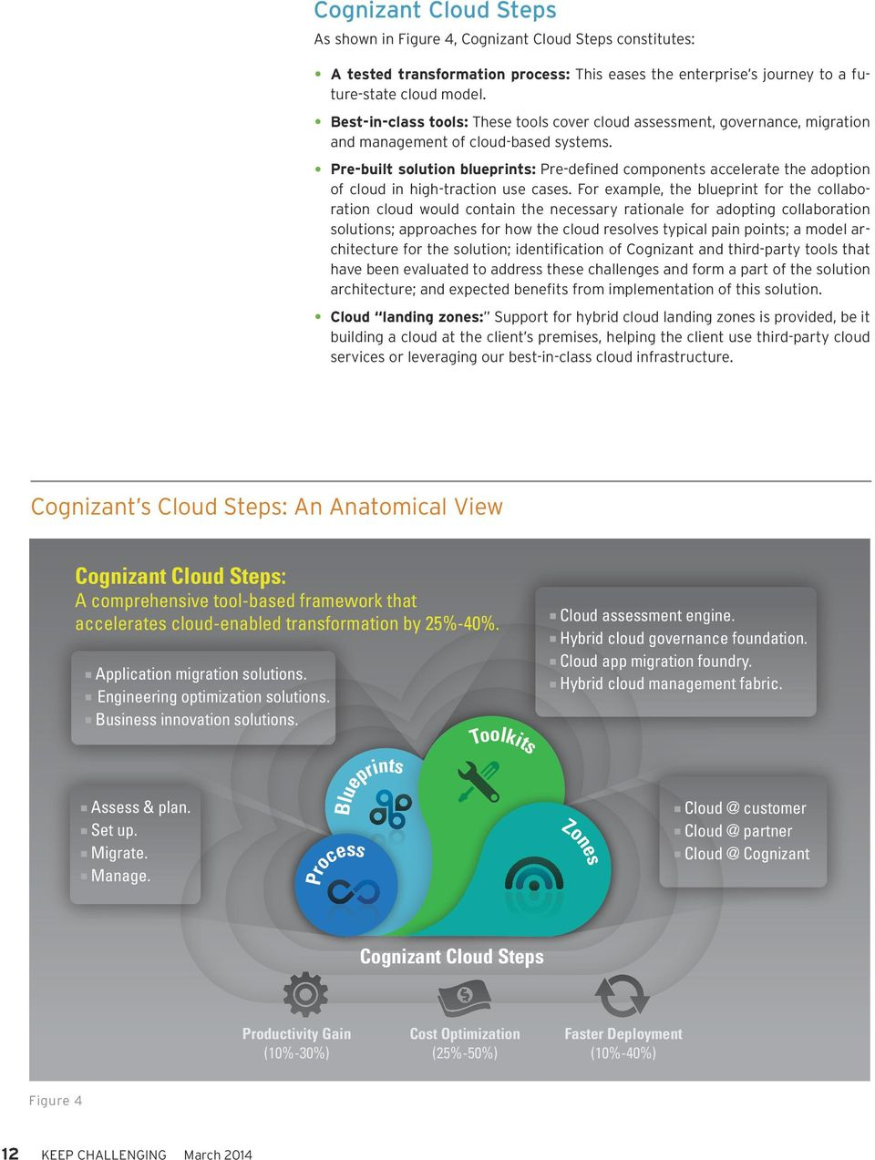 Pre-built solution blueprints: Pre-defined components accelerate the adoption of cloud in high-traction use cases.