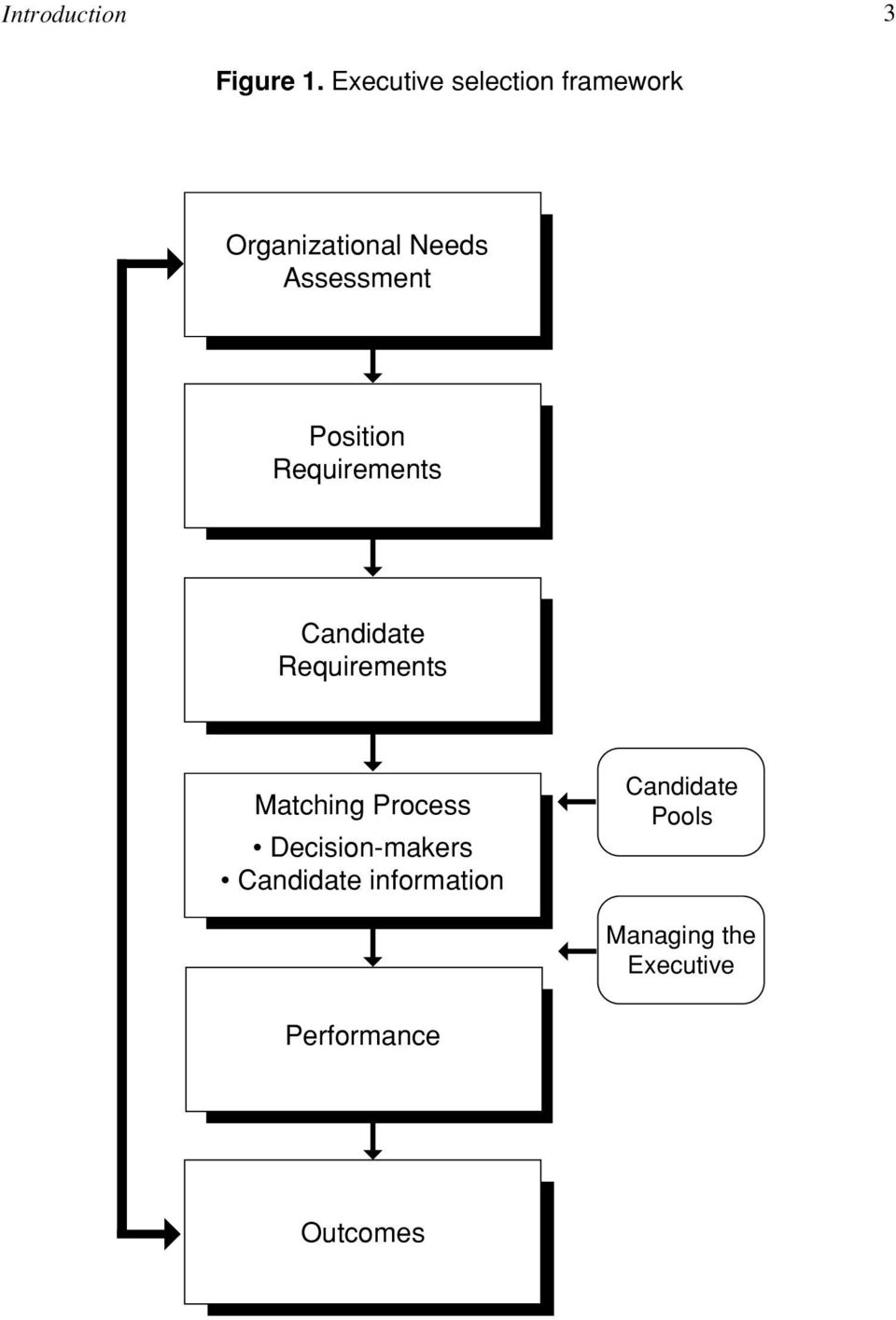 Position Requirements Candidate Requirements Matching Process