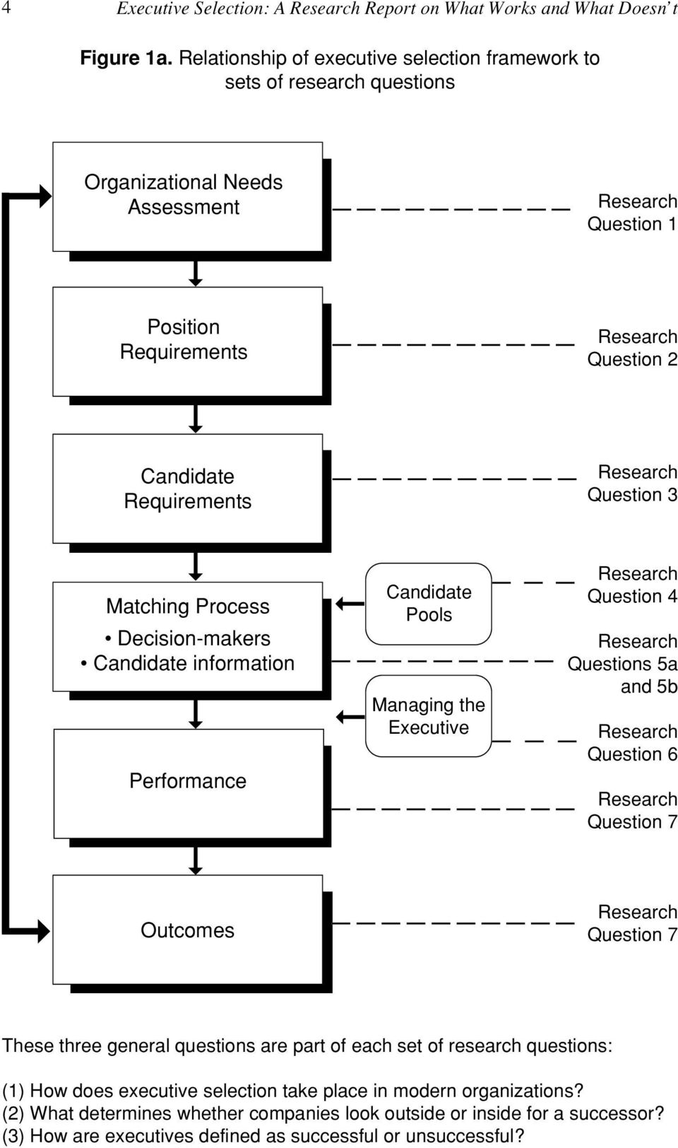 Research Question 3 Matching Process Decision-makers Candidate information Performance Candidate Pools Managing the Executive Research Question 4 Research Questions 5a and 5b Research Question 6