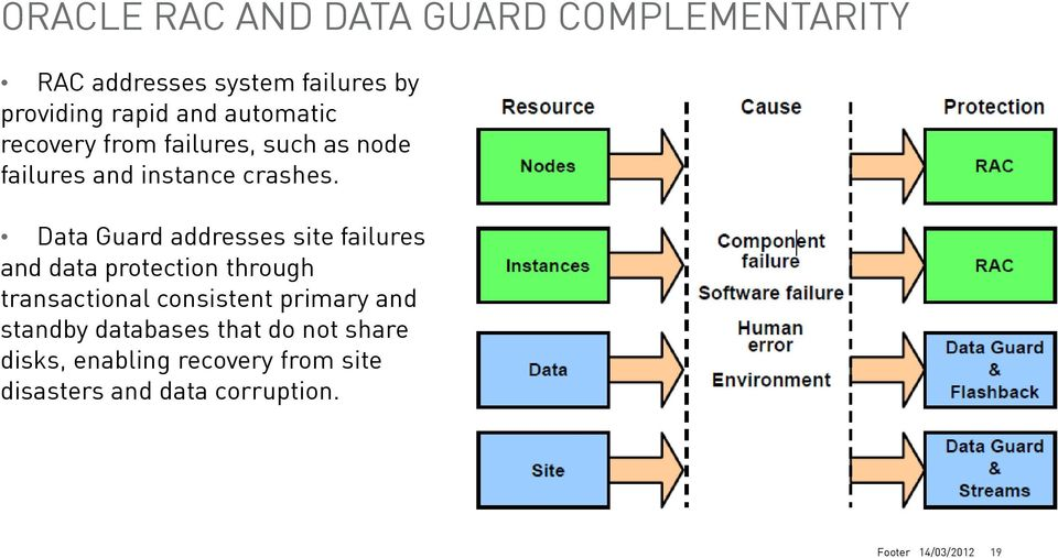 Data Guard addresses site failures and data protection through transactional consistent primary