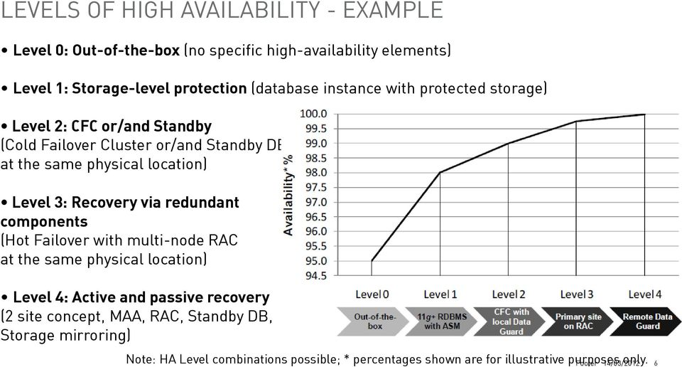 Recovery via redundant components (Hot Failover with multi-node RAC at the same physical location) Level 4: Active and passive recovery (2 site