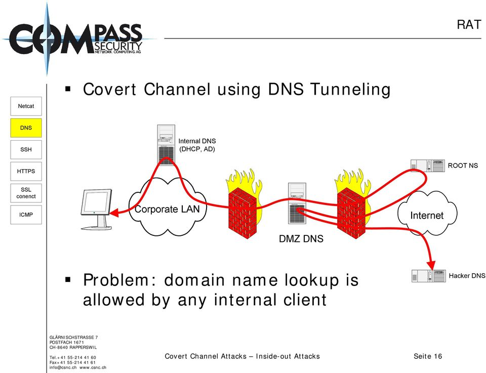 ROOT NS SSL conenct ICMP Corporate LAN Internet DMZ DNS!