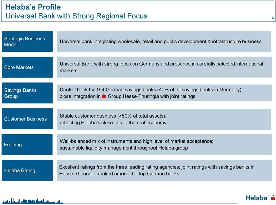 Germany); close integration in S Group Hesse-Thuringia with joint ratings Customer Business Stable customer business (>50% of total assets); reflecting Helaba s close ties to the real economy Funding