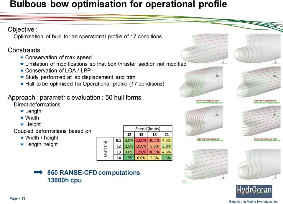 Operational profile (17 conditions) Approach : parametric evaluation : 50 hull forms Direct deformations Length Width Height Coupled deformations based on Width / height