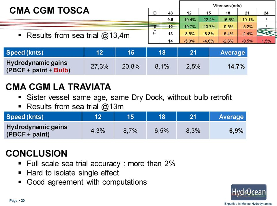 5% Speed (knts) 12 15 18 21 Average Hydrodynamic gains (PBCF + paint + Bulb) CMA CGM LA TRAVIATA 27,3% 20,8% 8,1% 2,5% 14,7% Sister vessel same age, same Dry