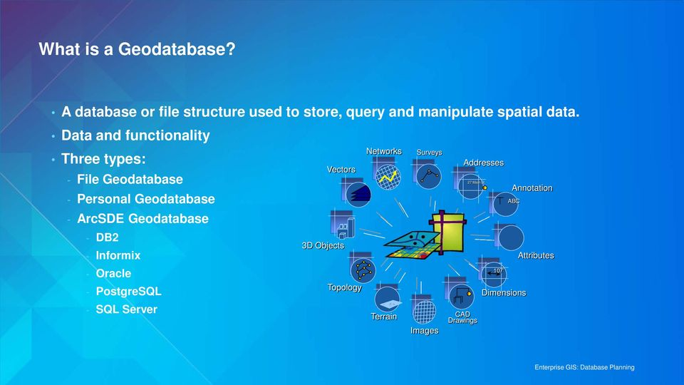 Data and functionality Three types: - File Geodatabase - Personal Geodatabase - ArcSDE