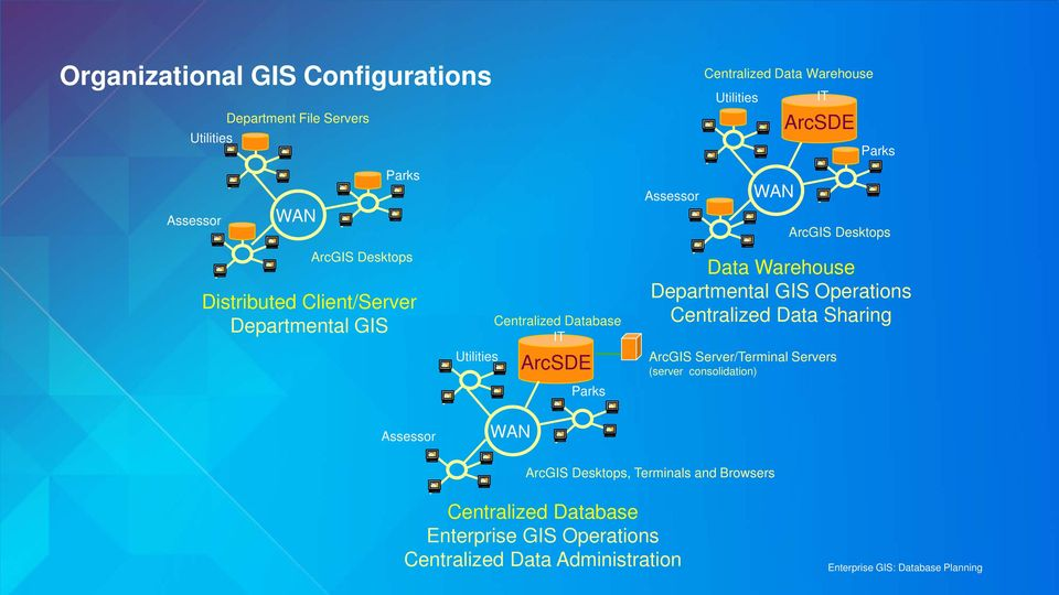Database IT WAN ArcSDE Parks Data Warehouse Departmental GIS Operations Centralized Data Sharing ArcGIS Server/Terminal Servers