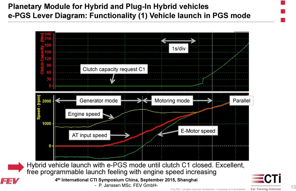 speed E-Motor speed Hybrid vehicle launch with e-pgs mode until clutch C1
