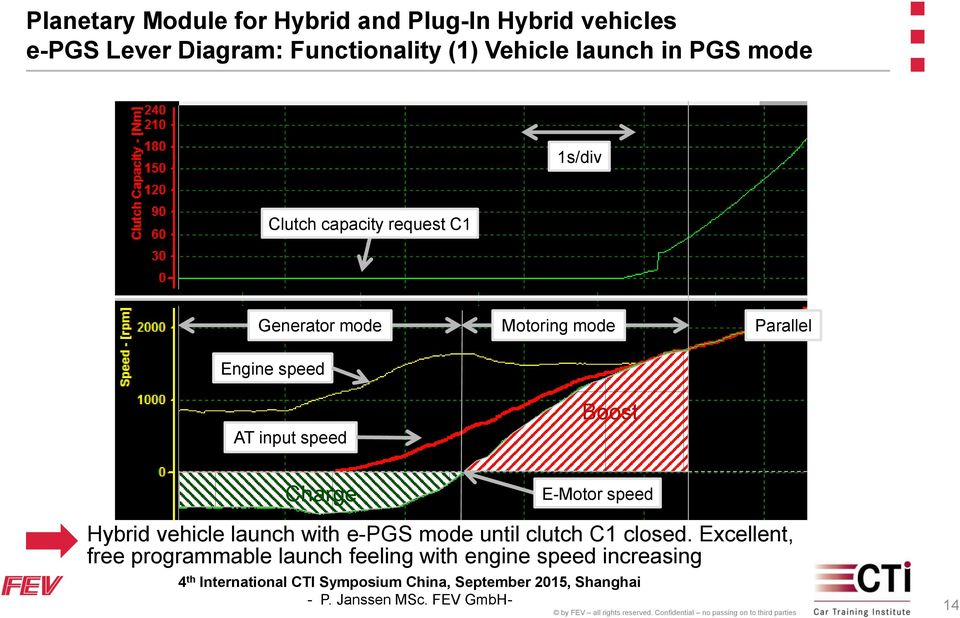 speed Boost Charge E-Motor speed Hybrid vehicle launch with e-pgs mode until