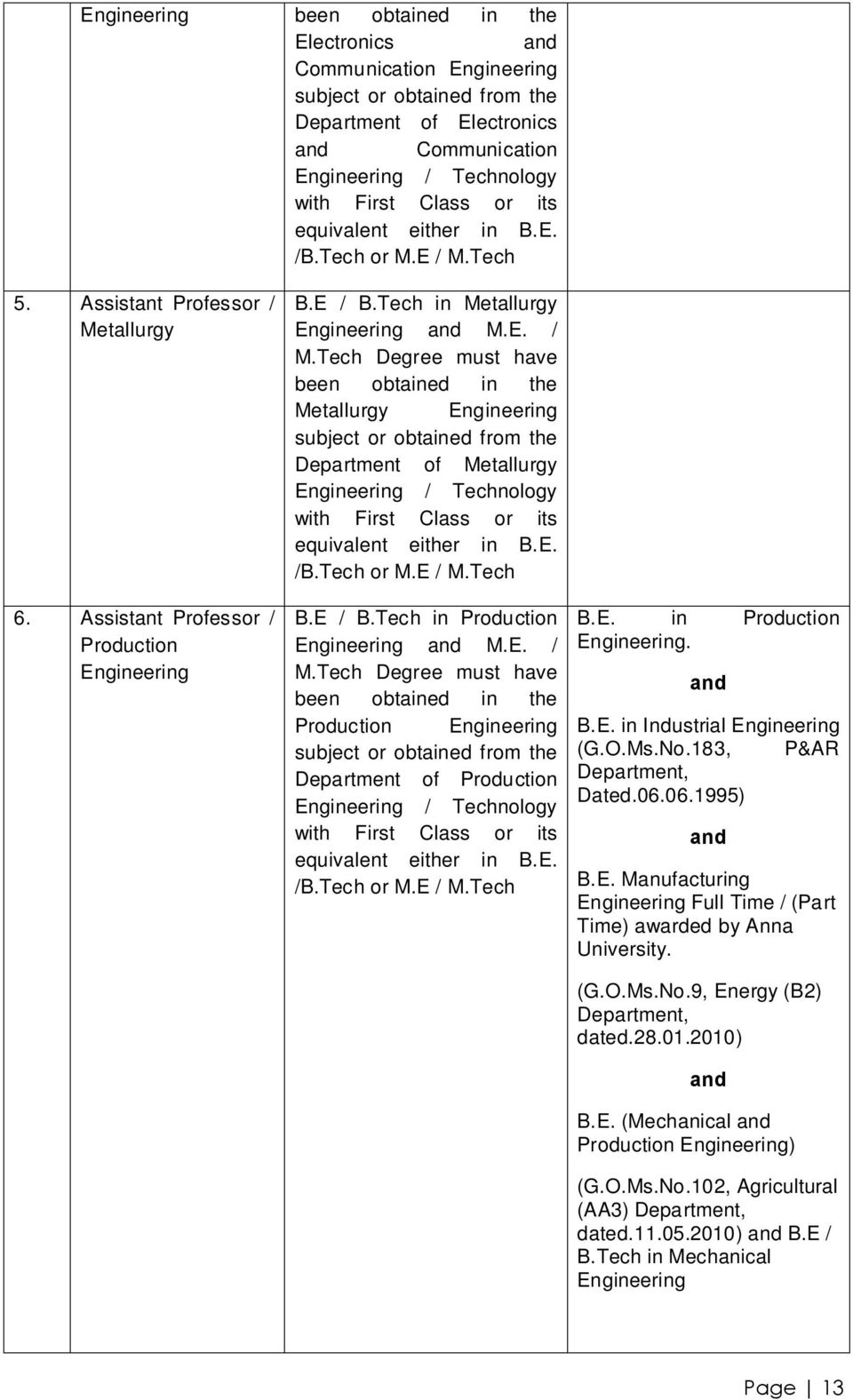 E. /B.Tech or M.E / M.Tech B.E / B.Tech in Production M.E. / M.Tech Degree must have been obtained in the Production subject or obtained from the Department of Production / Technology with First Class or its equivalent either in B.