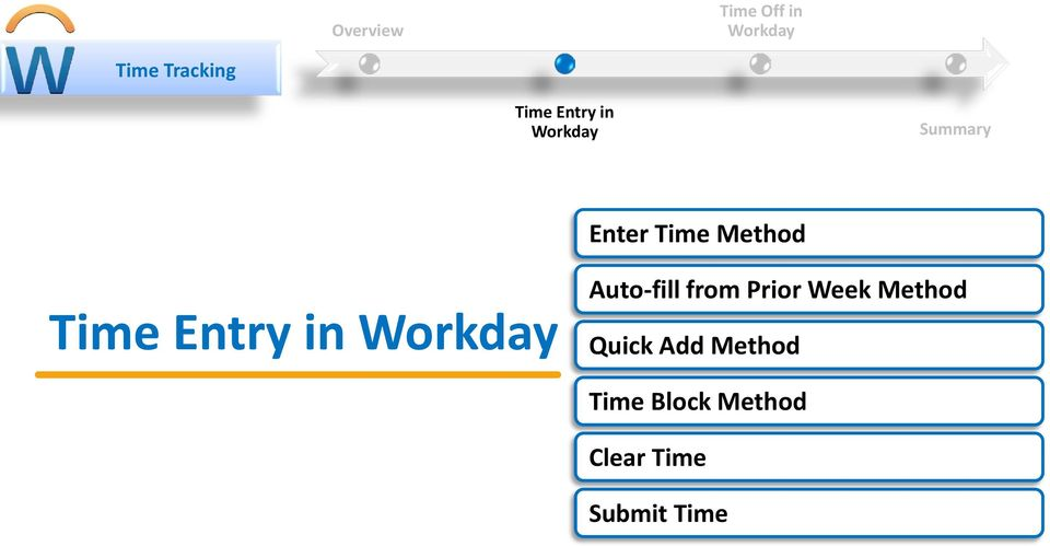 Entry in Workday Auto-fill from Prior Week Method