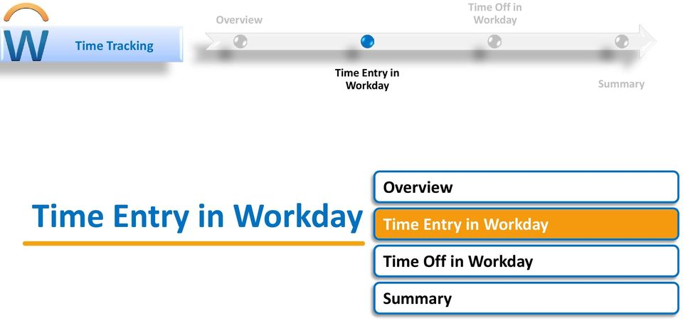 Time Entry in Workday Overview Time