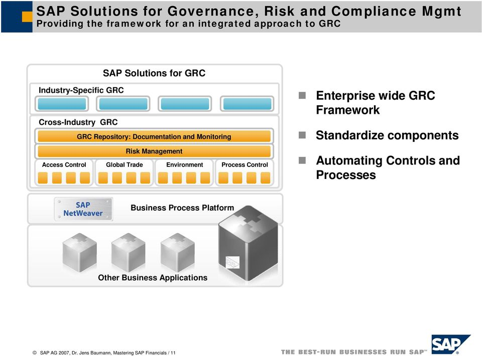 Access Control Global Trade Environment Process Control Enterprise wide GRC Framework Standardize components Automating