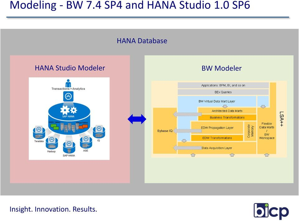 1.0 SP6 HANA Database