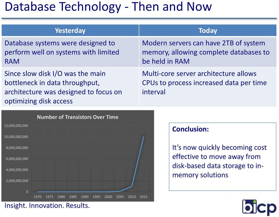 Multi-core server architecture allows CPUs to process increased data per time interval 12,000,000,000 10,000,000,000 8,000,000,000 6,000,000,000 4,000,000,000 2,000,000,000